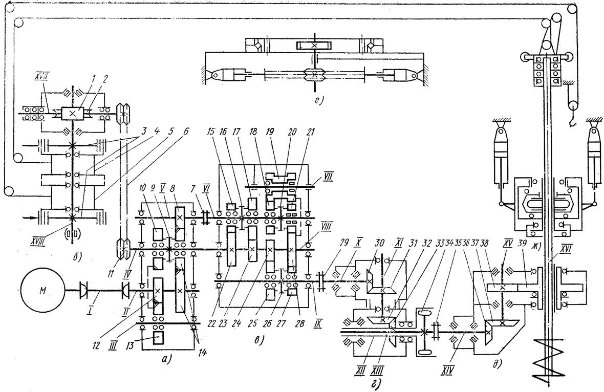 Кинематические схемы  Конструкция бурильных и бурильно